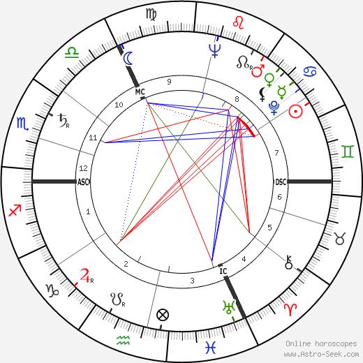 Giselher Klebe tema natale, oroscopo, Giselher Klebe oroscopi gratuiti, astrologia