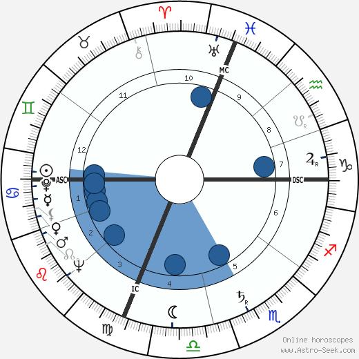 Hale Smith wikipedia, horoscope, astrology, instagram