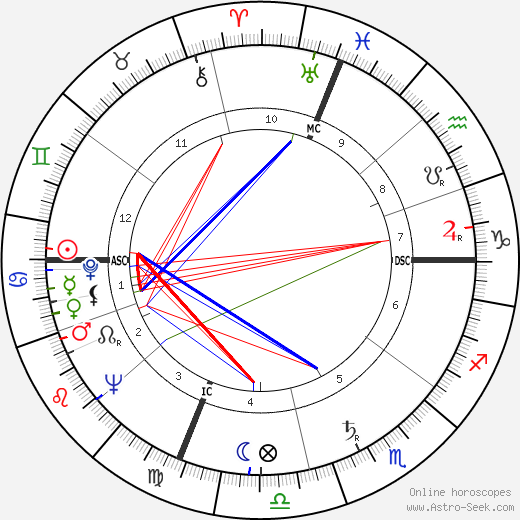 Hale Smith birth chart, Hale Smith astro natal horoscope, astrology