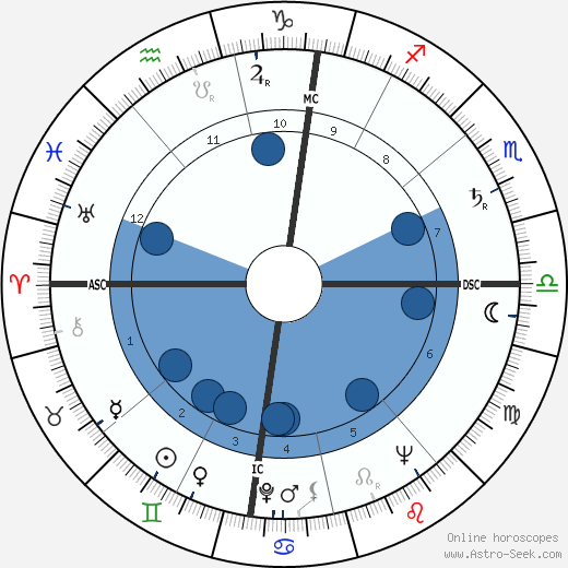 Hans-Jörg Walter wikipedia, horoscope, astrology, instagram