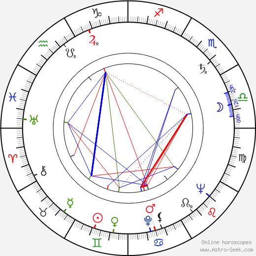 Ю Хён Мок Hyun Mok Yoo день рождения гороскоп, Hyun Mok Yoo Натальная карта онлайн