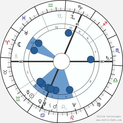 Iain Sutherland wikipedia, horoscope, astrology, instagram