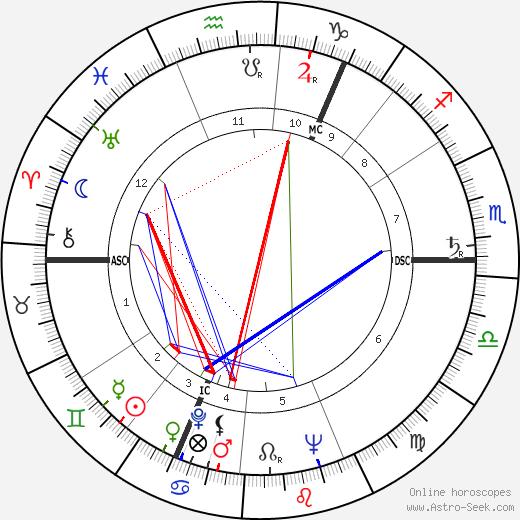 Iain Sutherland tema natale, oroscopo, Iain Sutherland oroscopi gratuiti, astrologia
