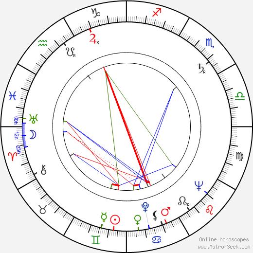 Iván Darvas tema natale, oroscopo, Iván Darvas oroscopi gratuiti, astrologia