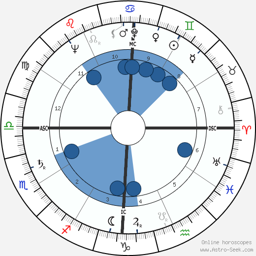 Jack F. Chandu wikipedia, horoscope, astrology, instagram