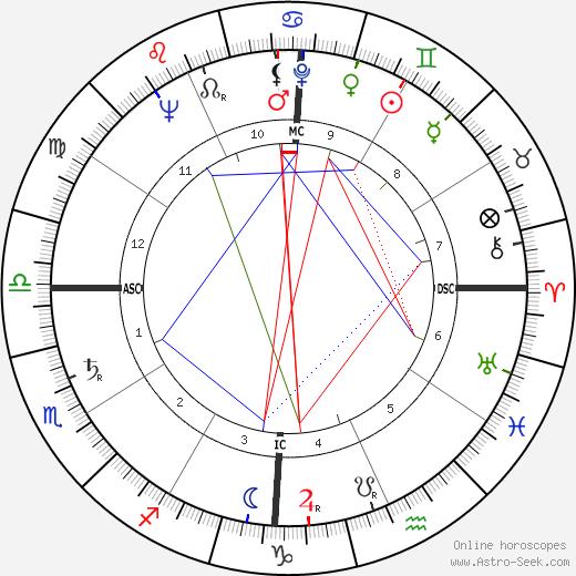 Jack F. Chandu tema natale, oroscopo, Jack F. Chandu oroscopi gratuiti, astrologia