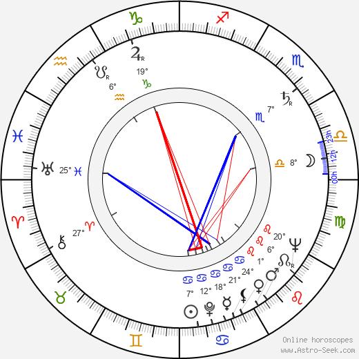 Jan Oliva birth chart, biography, wikipedia 2020, 2021