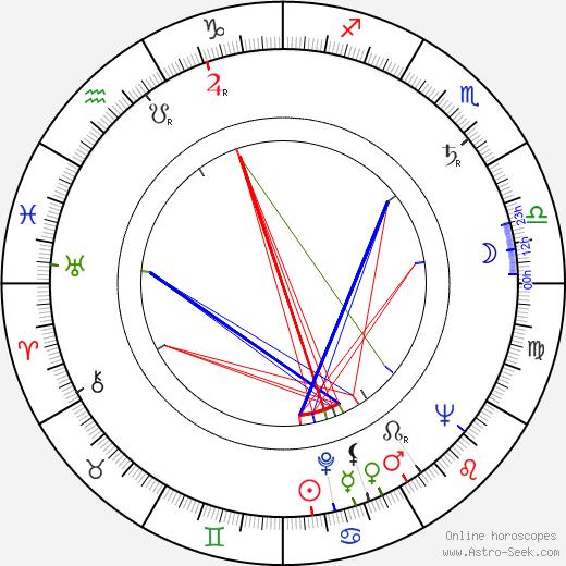 Jan Oliva birth chart, Jan Oliva astro natal horoscope, astrology