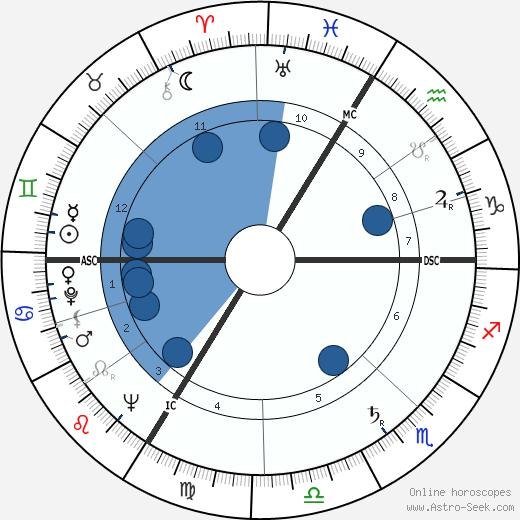 Jean d'Ormesson wikipedia, horoscope, astrology, instagram