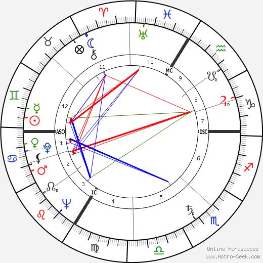 Jean d'Ormesson tema natale, oroscopo, Jean d'Ormesson oroscopi gratuiti, astrologia