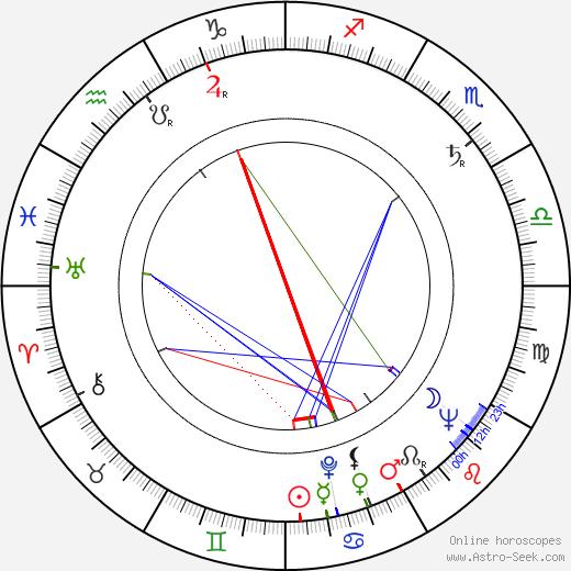 Джун Локхарт June Lockhart день рождения гороскоп, June Lockhart Натальная карта онлайн