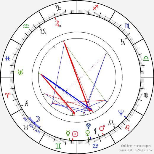Keith Larsen birth chart, Keith Larsen astro natal horoscope, astrology