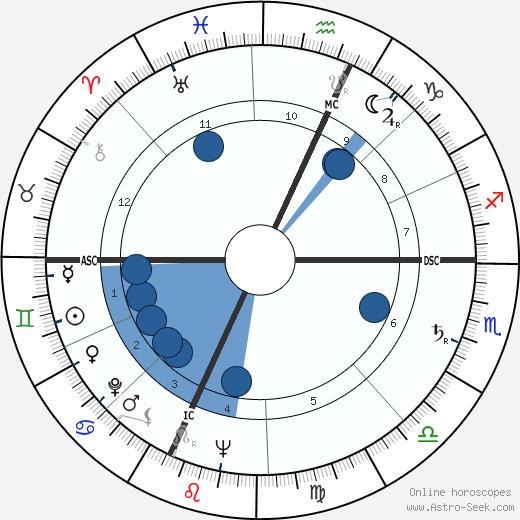 Keith Laumer wikipedia, horoscope, astrology, instagram