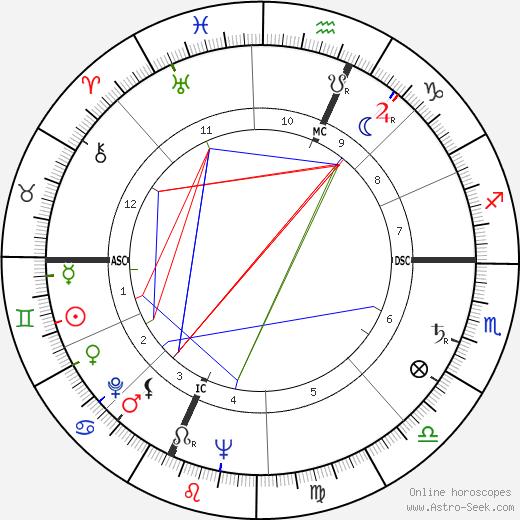 Keith Laumer tema natale, oroscopo, Keith Laumer oroscopi gratuiti, astrologia