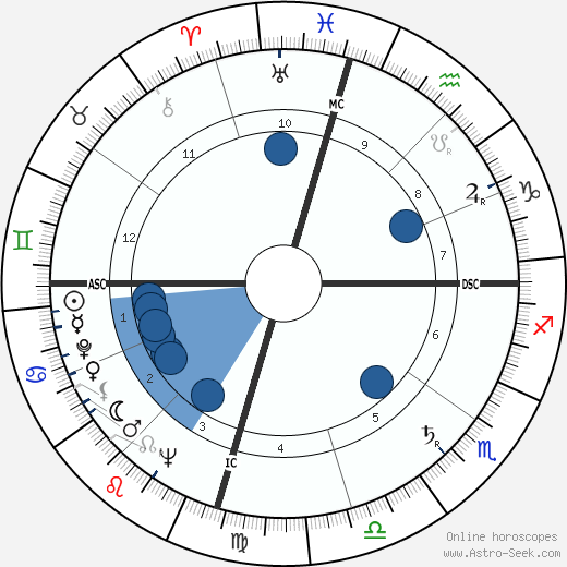 Larry Blyden wikipedia, horoscope, astrology, instagram