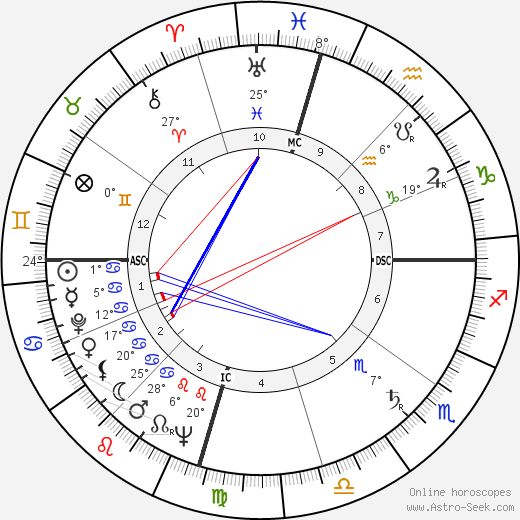 Larry Blyden birth chart, biography, wikipedia 2019, 2020