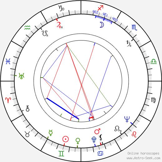 Leonid Chubarov astro natal birth chart, Leonid Chubarov horoscope, astrology