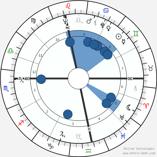Lucien Israel wikipedia, horoscope, astrology, instagram