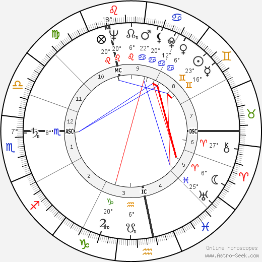 Lucien Israel birth chart, biography, wikipedia 2019, 2020