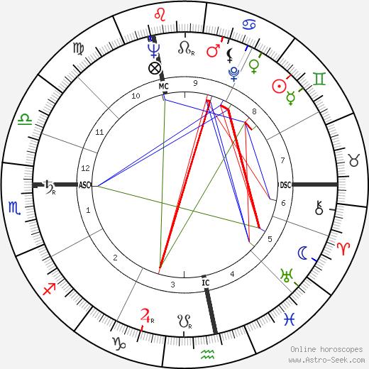 Lucien Israel день рождения гороскоп, Lucien Israel Натальная карта онлайн