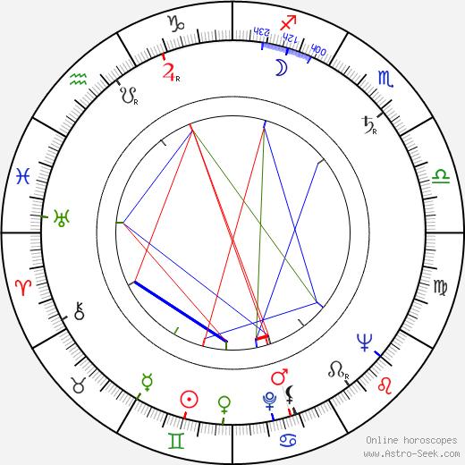 Marvin Worth tema natale, oroscopo, Marvin Worth oroscopi gratuiti, astrologia