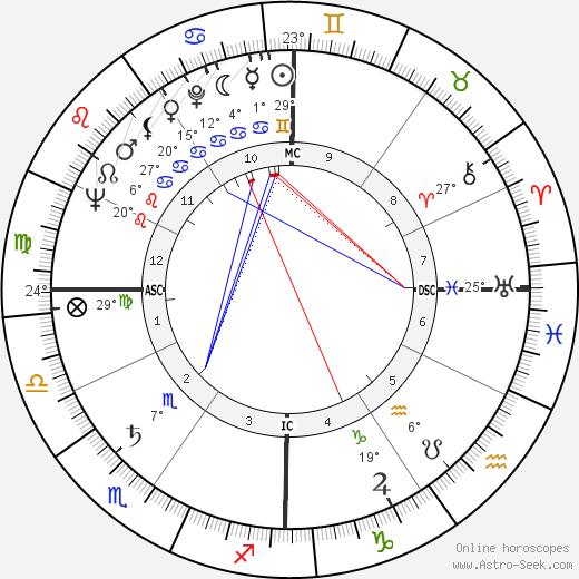 Maureen Stapleton birth chart, biography, wikipedia 2019, 2020