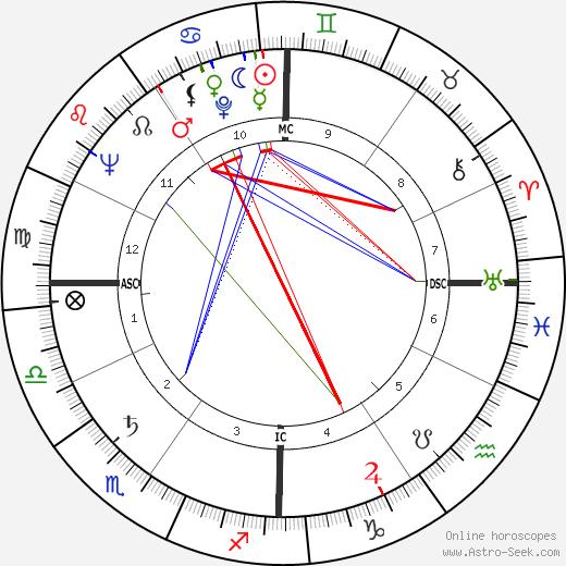 Maureen Stapleton astro natal birth chart, Maureen Stapleton horoscope, astrology