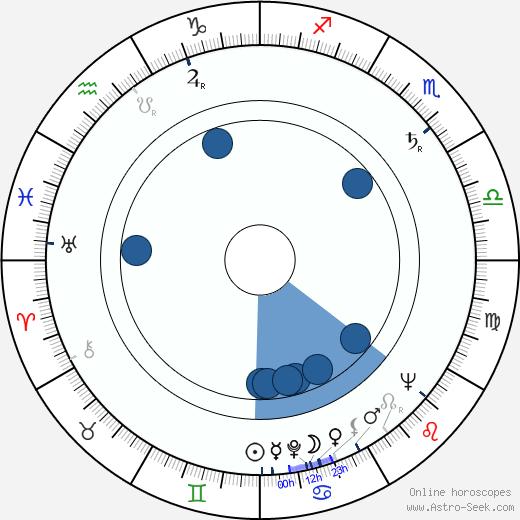 Norris Domingue wikipedia, horoscope, astrology, instagram