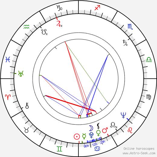 Norris Domingue birth chart, Norris Domingue astro natal horoscope, astrology