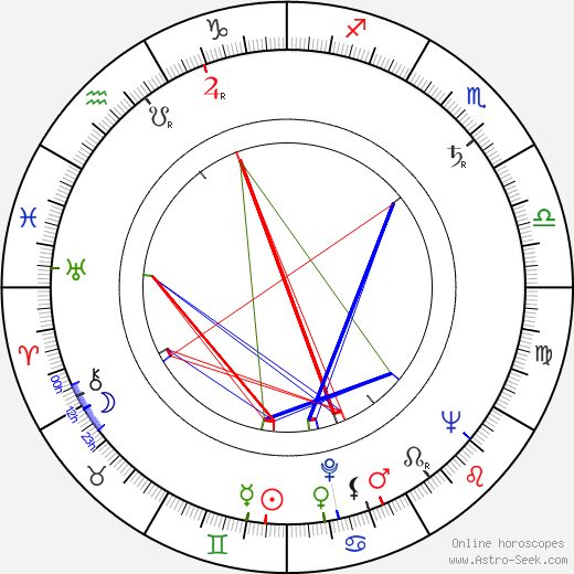 Otto Muehl astro natal birth chart, Otto Muehl horoscope, astrology