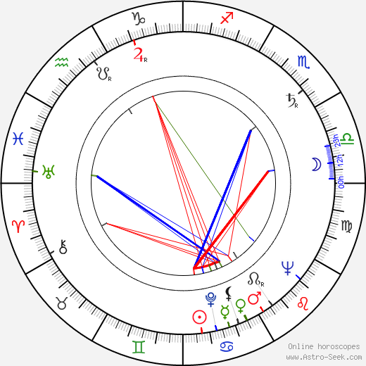 Pauline Flanagan birth chart, Pauline Flanagan astro natal horoscope, astrology