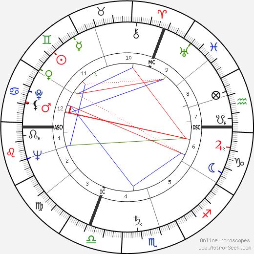 Philippe Castelli день рождения гороскоп, Philippe Castelli Натальная карта онлайн