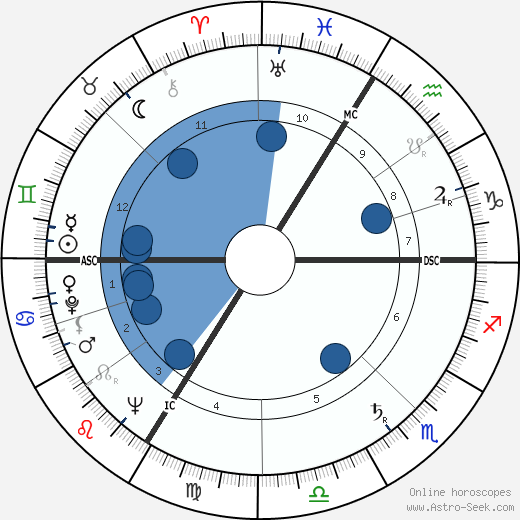Philippe Daudy wikipedia, horoscope, astrology, instagram
