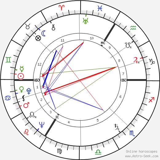 Philippe Daudy tema natale, oroscopo, Philippe Daudy oroscopi gratuiti, astrologia