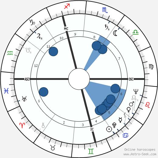 Pierre Fromont wikipedia, horoscope, astrology, instagram