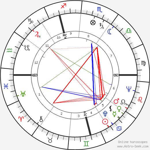 Pierre Fromont день рождения гороскоп, Pierre Fromont Натальная карта онлайн