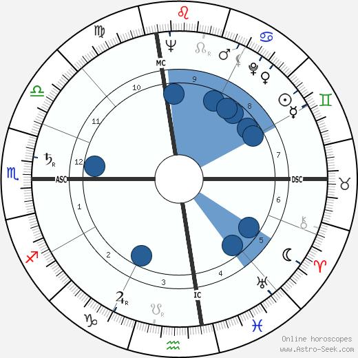 Pierre Salinger wikipedia, horoscope, astrology, instagram