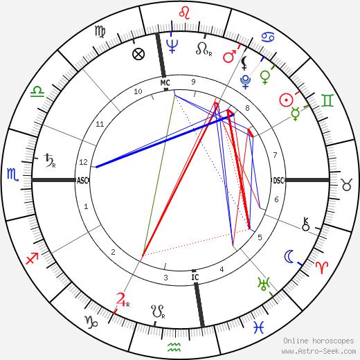 Pierre Salinger tema natale, oroscopo, Pierre Salinger oroscopi gratuiti, astrologia