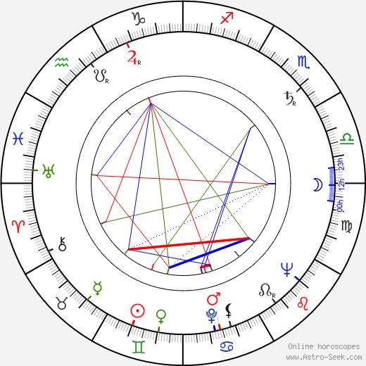 Rajko Doleček день рождения гороскоп, Rajko Doleček Натальная карта онлайн
