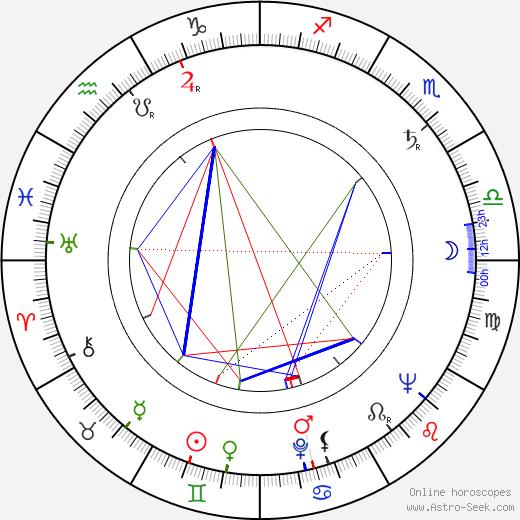 Richard Erdman birth chart, Richard Erdman astro natal horoscope, astrology