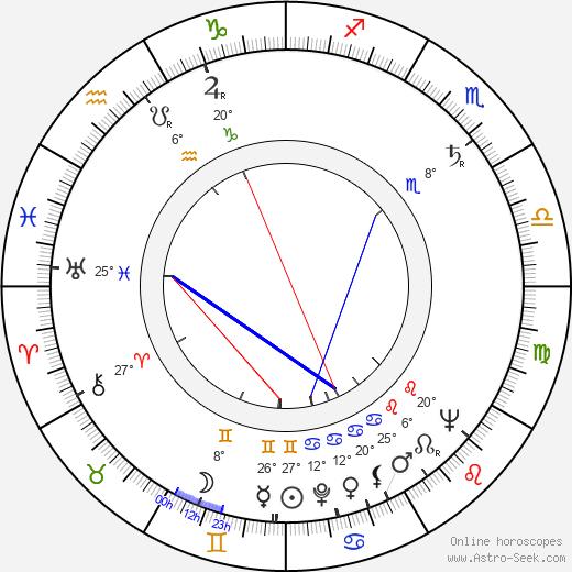 Robert Fyfe birth chart, biography, wikipedia 2017, 2018