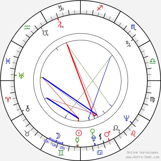 Robert Fyfe astro natal birth chart, Robert Fyfe horoscope, astrology
