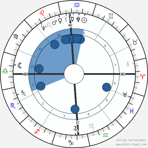 Robert Hébras wikipedia, horoscope, astrology, instagram