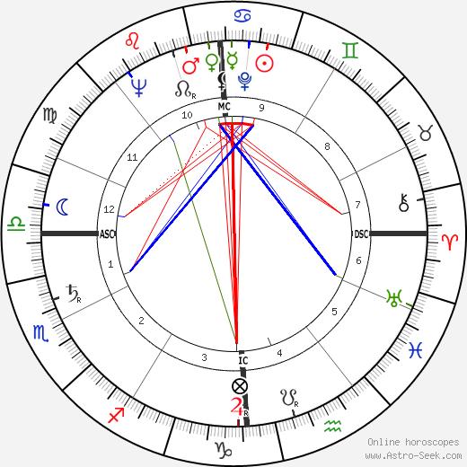 Robert Hébras birth chart, Robert Hébras astro natal horoscope, astrology