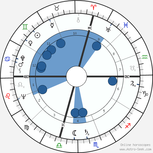 Tony Curtis horoscope, astrology, sign, zodiac, date of birth, instagram