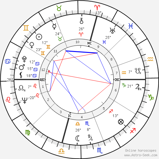 Tony Curtis birth chart, biography, wikipedia 2018, 2019