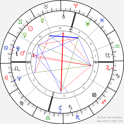 Tony Curtis astro natal birth chart, Tony Curtis horoscope, astrology