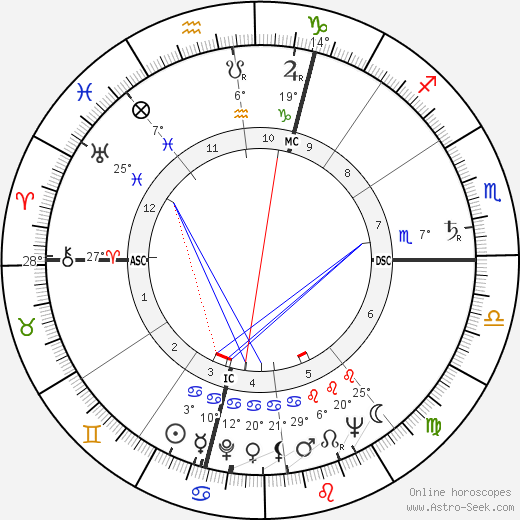 Virgilio Maroso birth chart, biography, wikipedia 2020, 2021