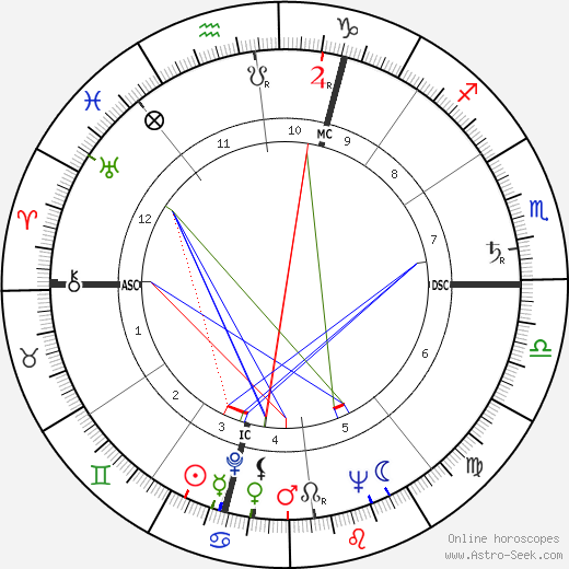 Virgilio Maroso birth chart, Virgilio Maroso astro natal horoscope, astrology