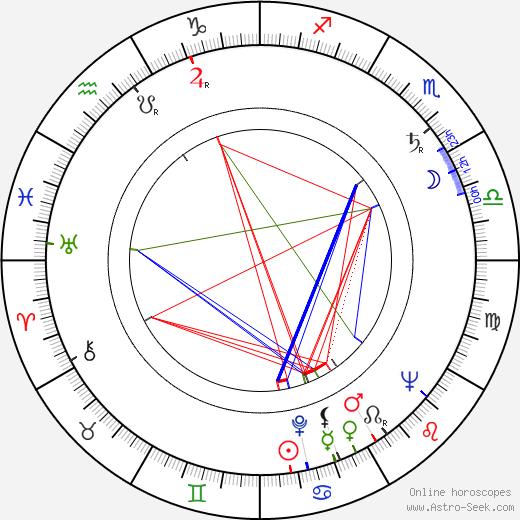 Walter Budko Jr. birth chart, Walter Budko Jr. astro natal horoscope, astrology